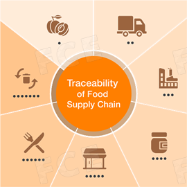 Traceability of Food Supply Chain