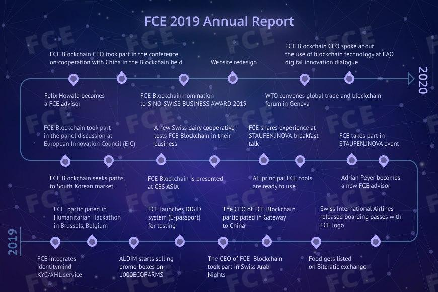 Source: All the achievements of the FCE Blockchain team