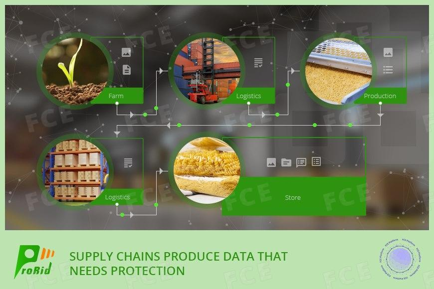 Supply chains produce data that needs protection
